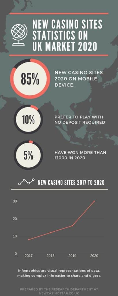 new casino sites 2020 infographics